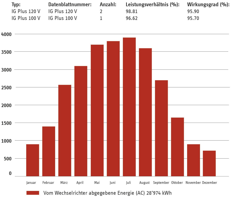 Großartig Diagramm Der Sonnenenergie Bilder - Schaltplan Serie ...